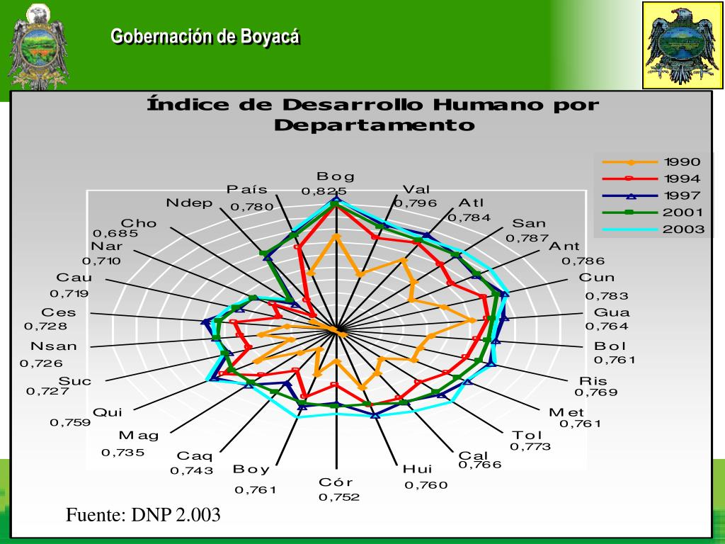 DEPARTAMENTO ADMINISTRATIVO DE PLANEACION