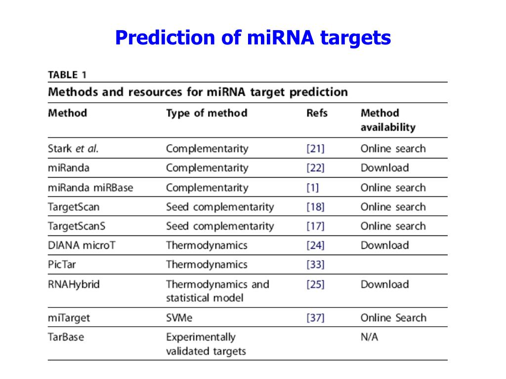 Prediction of miRNA targets