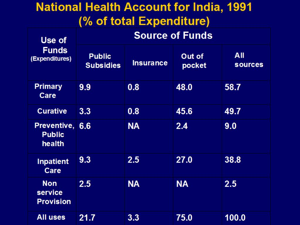 National Health Account for India, 1991