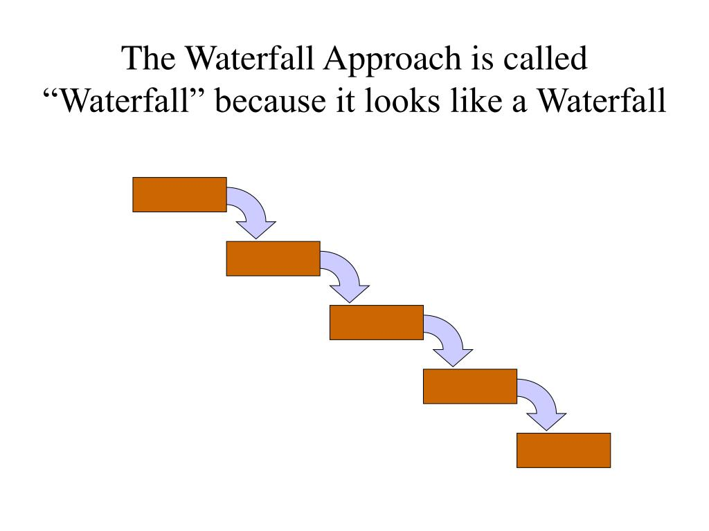 the waterfall approach is called waterfall because it looks like a waterfall l.