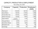 capacity production employment year ending june 2006