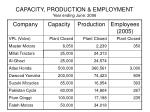 capacity production employment year ending june 20064