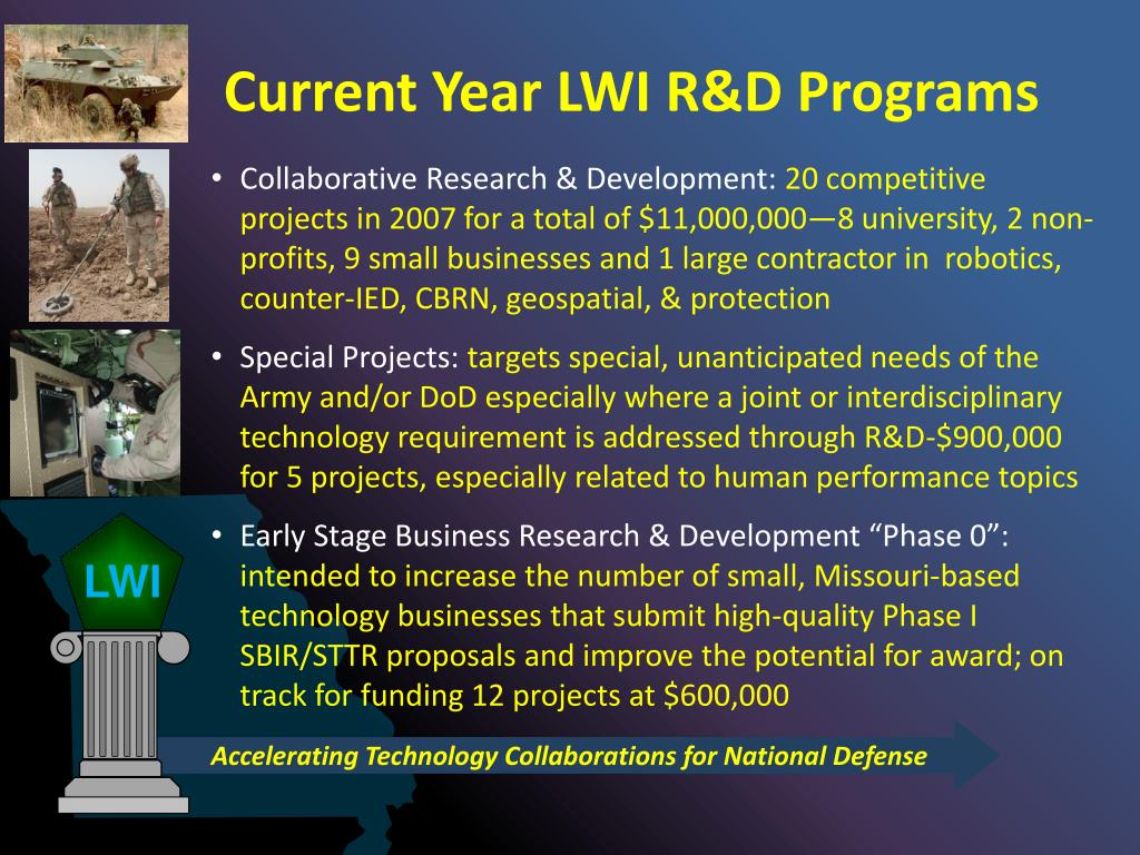 Current Year LWI R&D Programs