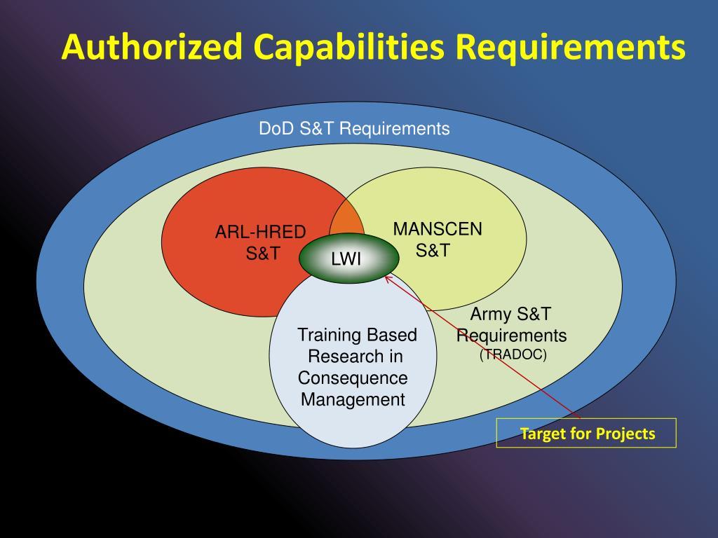 Authorized Capabilities Requirements