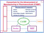 consortium for the advancement of manufacturing in pharmaceuticals camp