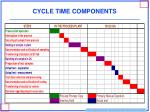 cycle time components
