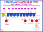 process a with current qc tests and new possibilities