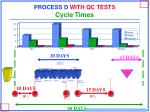 process d with qc tests cycle times