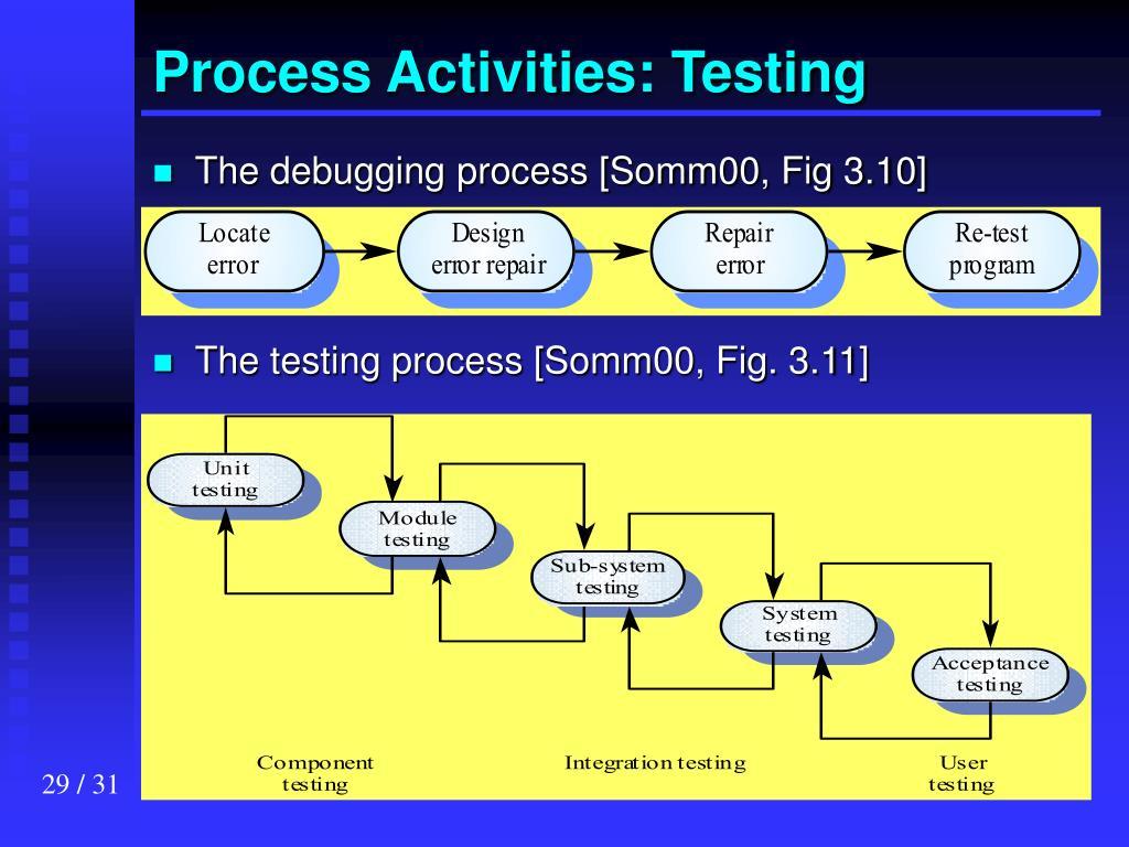 Process Activities: Testing