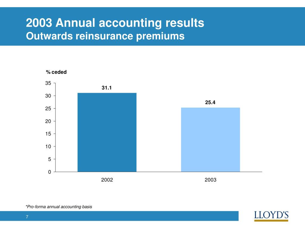 2003 Annual accounting results