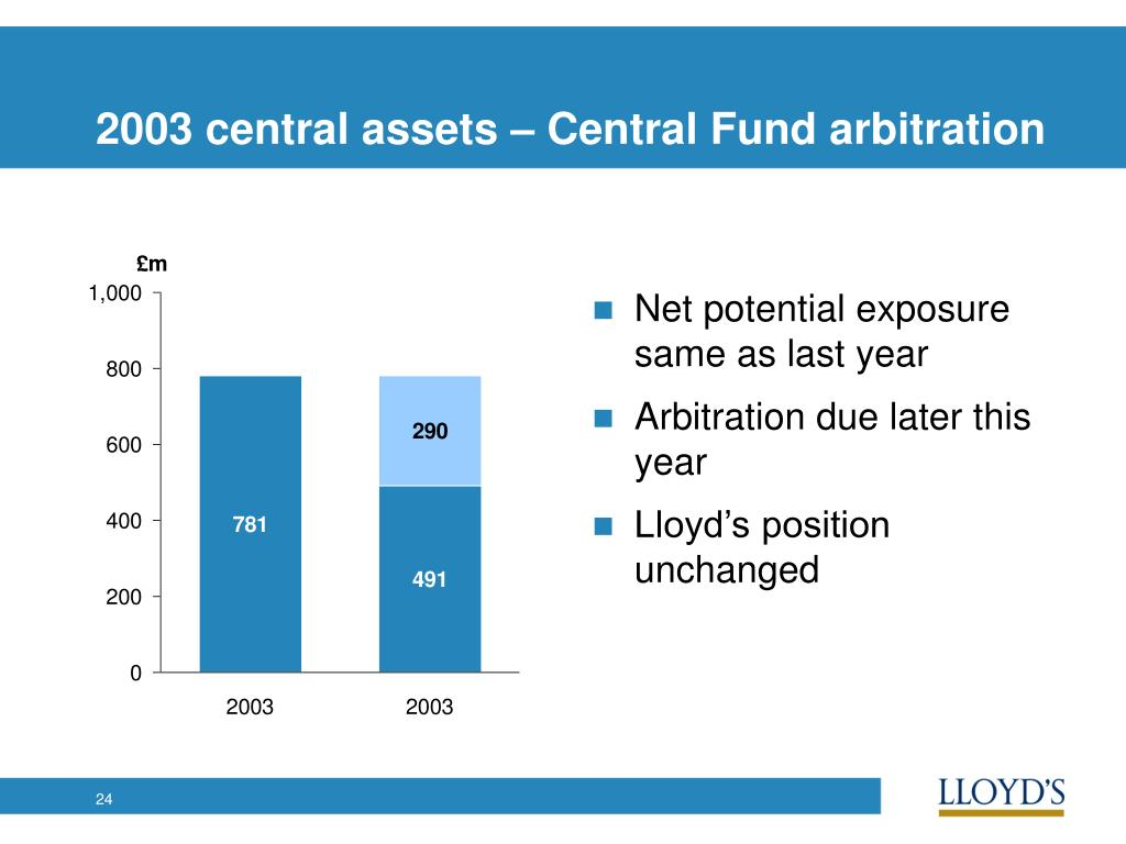 2003 central assets – Central Fund arbitration