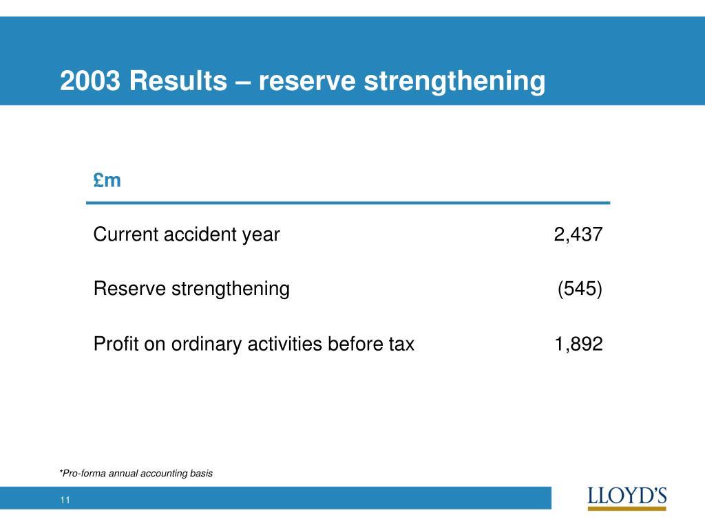 2003 Results – reserve strengthening