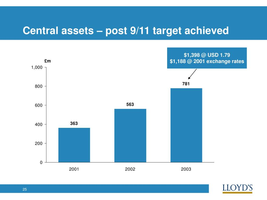 Central assets – post 9/11 target achieved