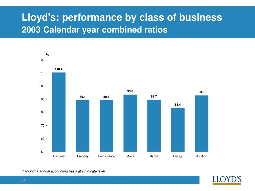 Lloyd's: performance by class of business