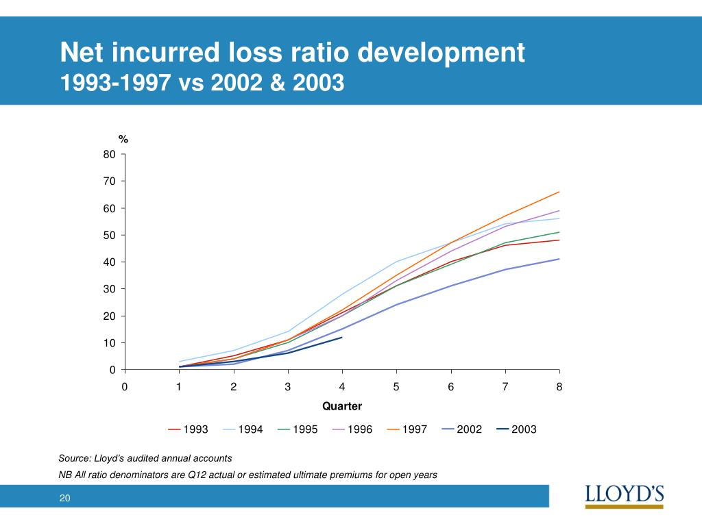 Net incurred loss ratio development