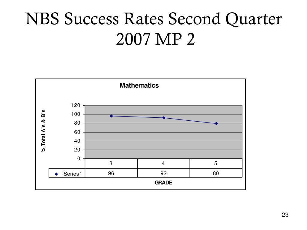 NBS Success Rates Second Quarter