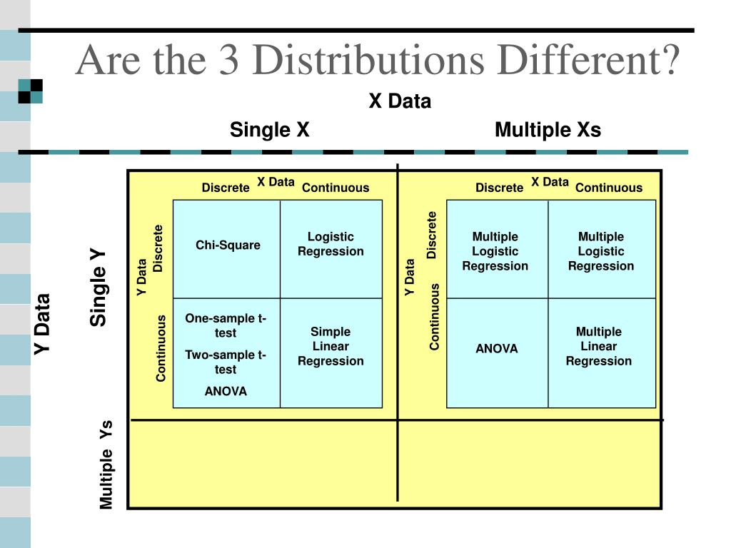 Are the 3 Distributions Different?