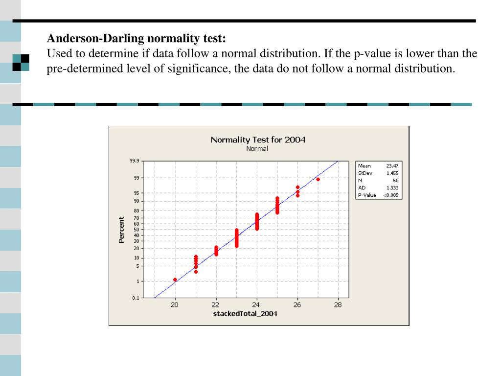 Anderson-Darling normality test: