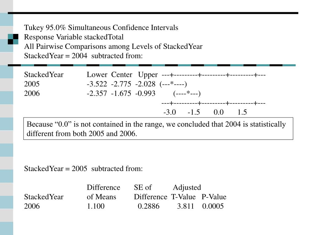 Tukey 95.0% Simultaneous Confidence Intervals