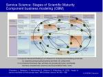 service science stages of scientific maturity component business modeling cbm41