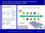 service worlds computing software information service oriented architecture soa