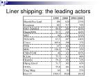 liner shipping the leading actors