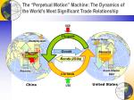 the perpetual motion machine the dynamics of the world s most significant trade relationship