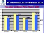 top asian container ports teus m 2009