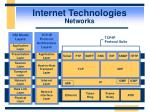 internet technologies networks16