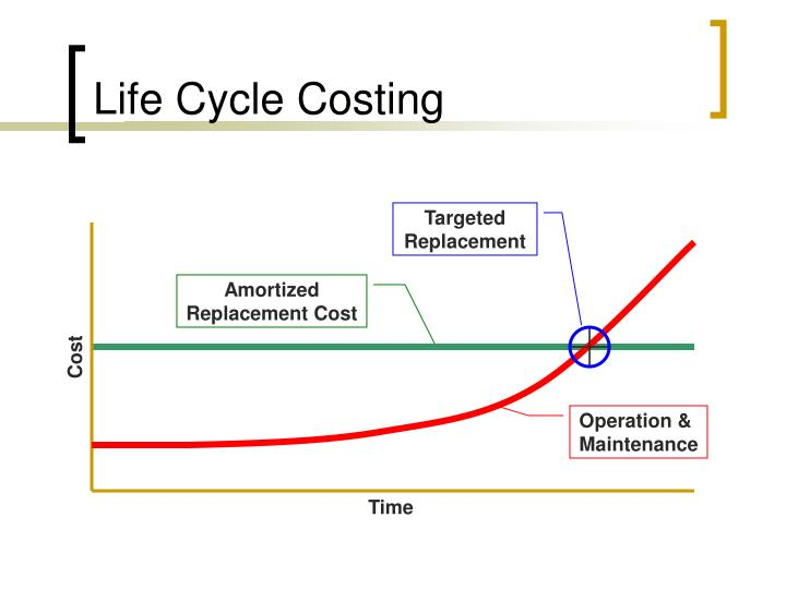 life cycle costing 2 essay Essay on system development life cycle models the stages of the waterfall model are requirement gathering, analysis, program design, implementation, testing, operations and testing (osqa, 2009) in this model, all the specifications of requirements are gathered in the beginning leading it to be inflexible during the process of development.