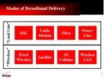 modes of broadband delivery
