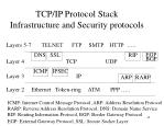 tcp ip protocol stack infrastructure and security protocols