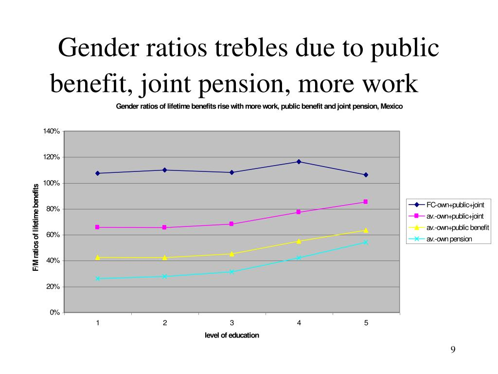 Gender ratios trebles due to public benefit, joint pension, more work