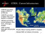 gtrn current infrastructure