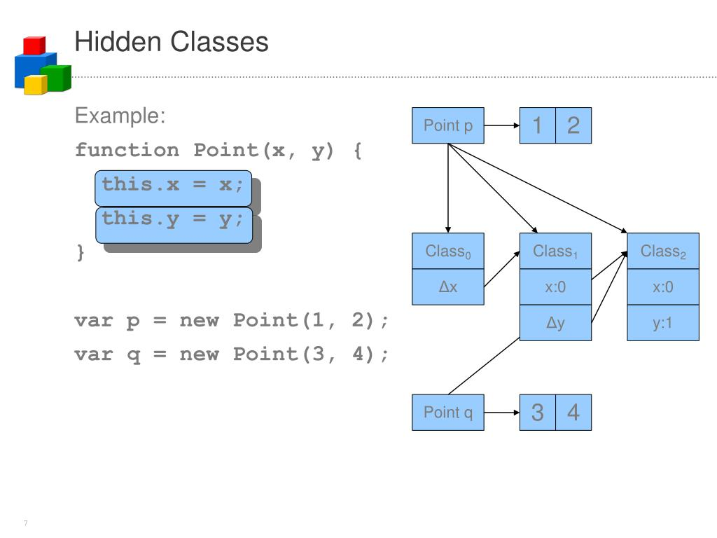 Hidden Classes