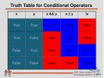 truth table for conditional operators