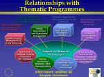 relationships with thematic programmes