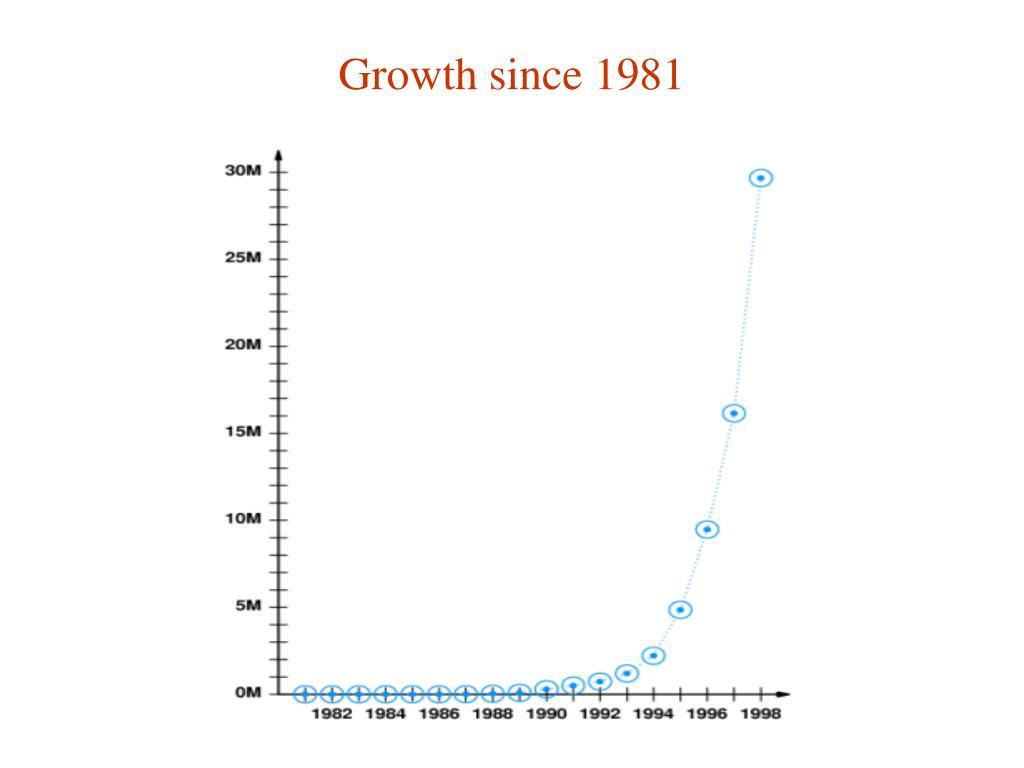 Growth since 1981