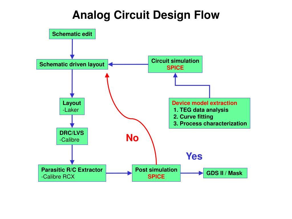 Analog Circuit Design Flow