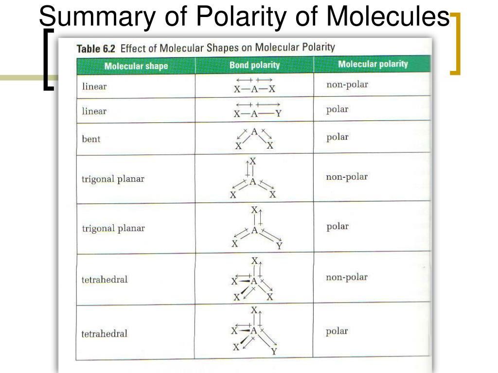 Ppt 4 2 Covalent Bonding Powerpoint Presentation Free Download Id 432101