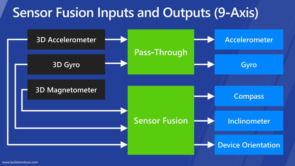 Sensor Fusion Inputs and Outputs (9-Axis)