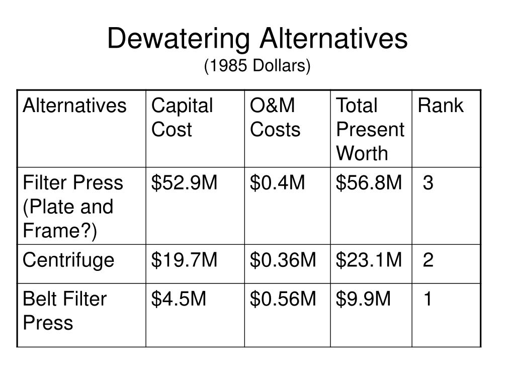 Dewatering Alternatives