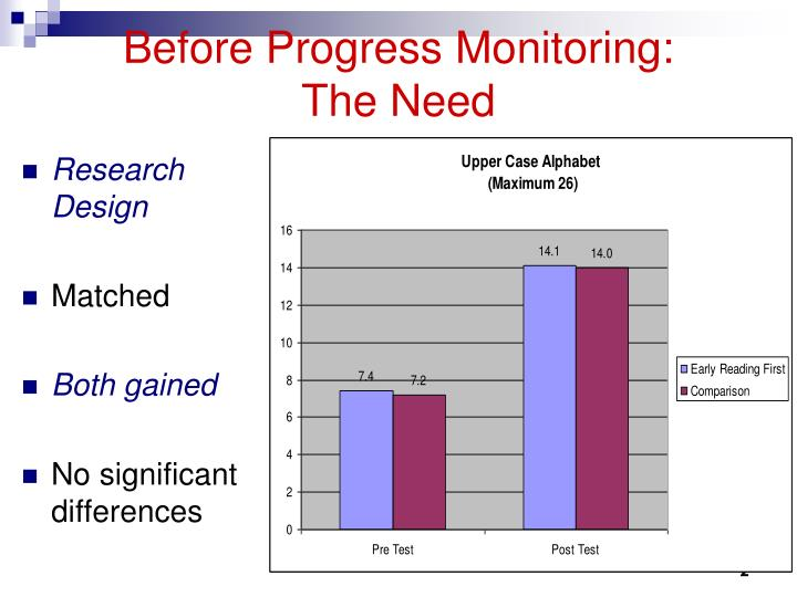 Before progress monitoring the need