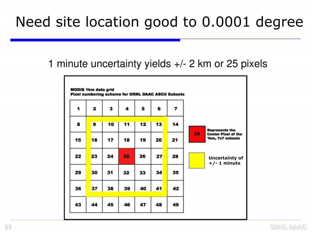 Need site location good to 0.0001 degree