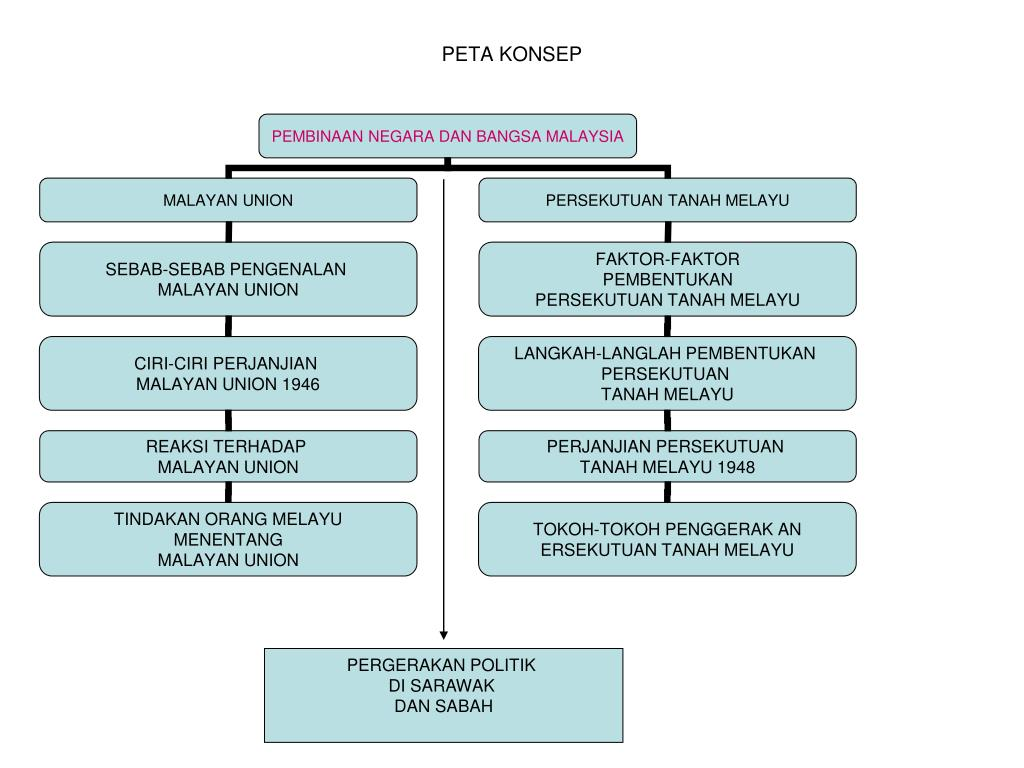 Ppt Bab 4 Pembinaan Negara Dan Bangsa Malaysia Powerpoint Presentation Id 432848