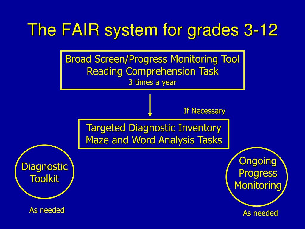 The FAIR system for grades 3-12