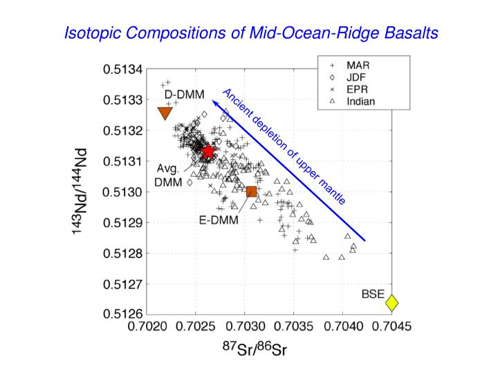 Isotopic Compositions of Mid-Ocean-Ridge Basalts