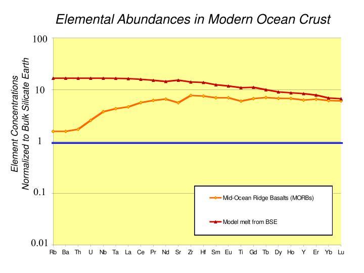 Elemental Abundances in Modern Ocean Crust