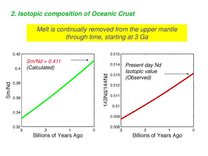 2. Isotopic composition of Oceanic Crust
