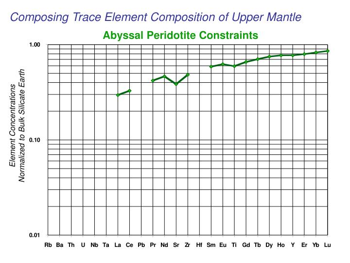 Composing Trace Element Composition of Upper Mantle